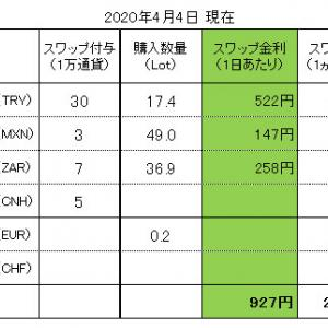 FXスワップ生活 進捗管理(2020.04.04現在)