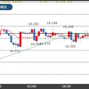 トルコ中銀の外貨準備高不足への懸念!トルコリラ上値重い!
