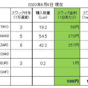 FXスワップ生活 進捗管理(2020.06.06現在)