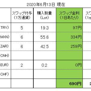 FXスワップ生活 進捗管理(2020.06.13現在)