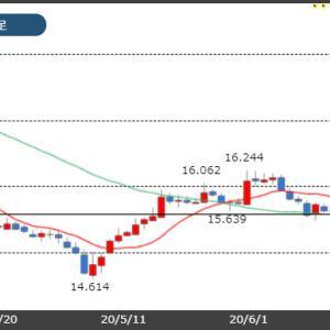 今週の注目はトルコ中銀政策金利の発表!市場は0.25%の利下げ!