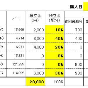 FXスワップ生活の積立 7/8(水)購入結果!