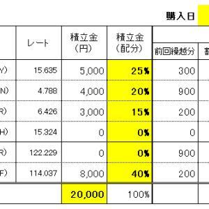 FXスワップ生活の積立 7/15(水)購入結果!
