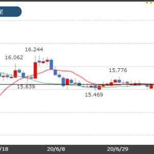 今週はトルコ中銀政策金利に注目!市場予想は据え置き!
