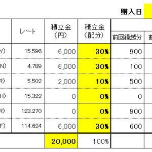 FXスワップ生活の積立 7/22(水)購入結果!