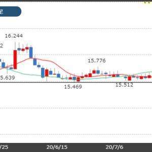 トルコリラ15.40円台まで下落!米中対立激化に懸念!