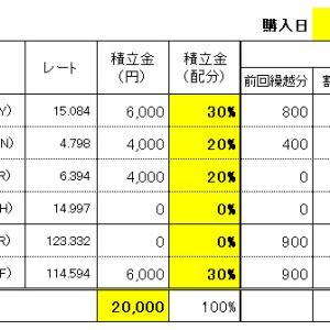 FXスワップ生活の積立 7/29(水)購入結果!