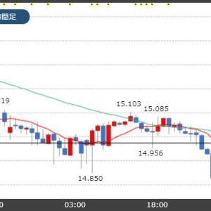 トルコリラ14.90円台!新興国通貨も下落傾向!