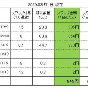 FXスワップ生活 進捗管理(2020.08.01現在)
