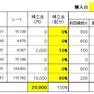 FXスワップ生活の積立 8/5(水)購入結果!