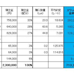 FXスワップ生活 進捗管理(2020.08.08現在)