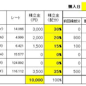 FXスワップ生活の積立 9/16(水)購入結果!