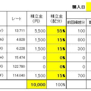 FXスワップ生活の積立 9/23(水)購入結果!