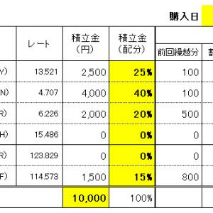 FXスワップ生活の積立 9/30(水)購入結果!