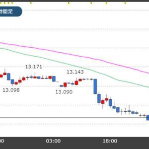 トルコリラ対米ドルや対円で過去最安値を更新!12円台突入!