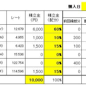 FXスワップ生活の積立 10/28(水)購入結果!