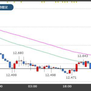 トルコリラは毎日史上最安値更新!新型コロナで新興国通貨が軟調!