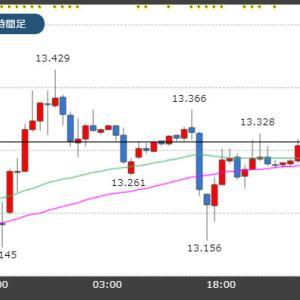 本日16時トルコ11月消費者物価指数(CPI)発表!