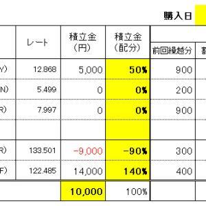 FXスワップ生活の積立 6/16(水)購入結果!