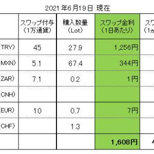 FXスワップ生活 進捗管理(2021.06.19現在)