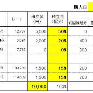 FXスワップ生活の積立 7/7(水)購入結果!