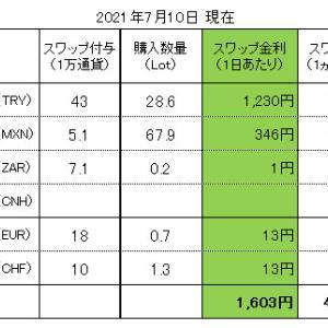 FXスワップ生活 進捗管理(2021.07.10現在)