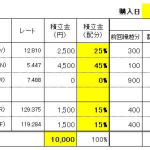 FXスワップ生活の積立 7/21(水)購入結果!