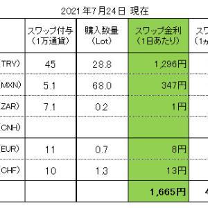 FXスワップ生活 進捗管理(2021.07.24現在)