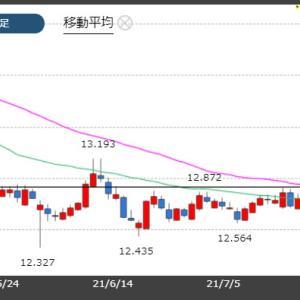 トルコと日本が長い連休明け!とりあえずは13円突破を期待!