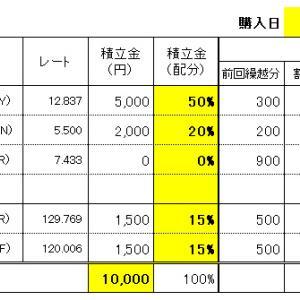 FXスワップ生活の積立 7/28(水)購入結果!
