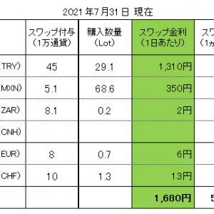FXスワップ生活 進捗管理(2021.07.31現在)