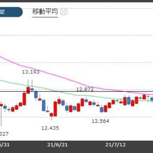 トルコリラ一時13円台回復!トルコ経済回復への期待感