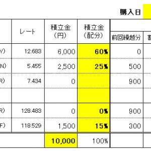 FXスワップ生活の積立 9/22(水)購入結果!