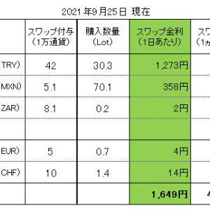 FXスワップ生活 進捗管理(2021.09.25現在)