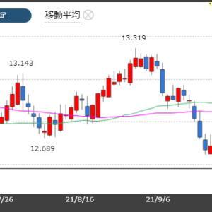 トルコリラ対米ドルで過去最安値を更新!トルコリラ12.47円台!