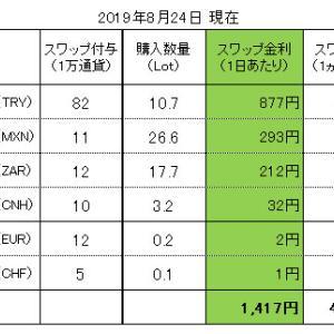 FXスワップ生活 進捗管理(2019.08.24現在)