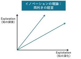 経営学者入山章栄流不確実性の中を生きる術