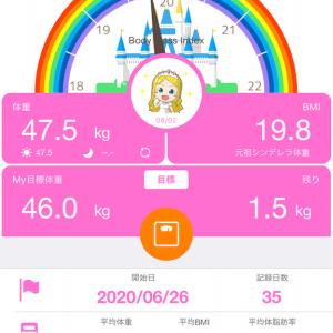 低糖質ダイエット2か月報告