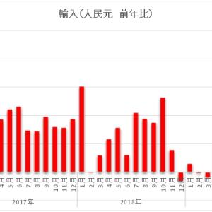 〔中国〕輸出データから見た中国ファンダメンタル