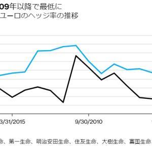 〔ドル円相場〕ドルヘッジが2009年以降で最低に