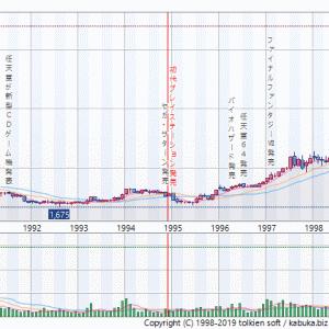 <6758>ソニーの株価を10倍にした初代プレステ相場とITバブル