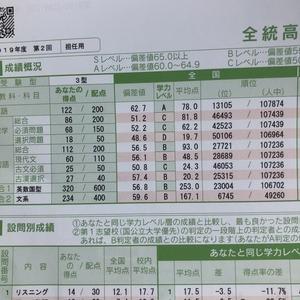 全統模試結果高1・8月☆医学部への道