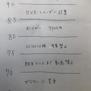 女子高生に甘い父☆医学部への道