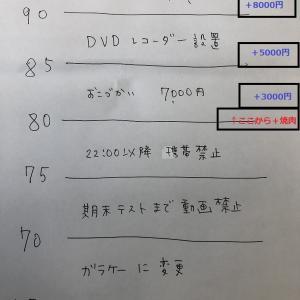 高1・1学期期末テスト結果~☆医学部への道