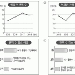第64回TOPIK(韓国語能力試験)Ⅱ 解説・講評 듣기<リスニング>(1)