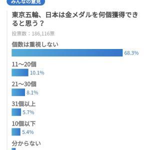日本は金メダルを何個獲得できると思う?