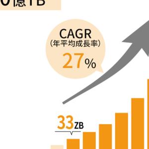 CAGR27%で増大するってわかってるか?お前の投資している銘柄の事業環境と比較してみな。
