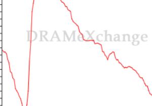 DRAM価格があがりゃ、マイクロンはあがる。シンプルだ。そしていまDRAM価格はあがりだした。何をするべきかわかるな?