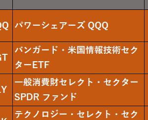 高配当株ETFが10年で2250万円以上損している件、まあ好きにしな。否定はせんよ。