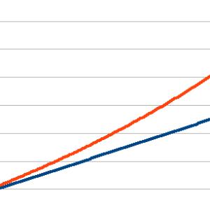 指数長期投資と言っても100年もやれる訳ねーだろうが。